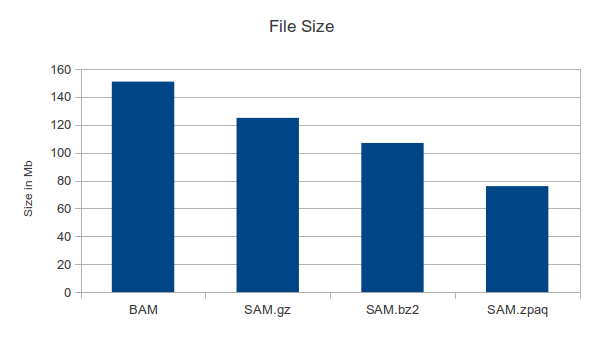 Compressed file sizes